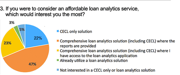 CECL and Comprehensive Loan Analytics Survey Results