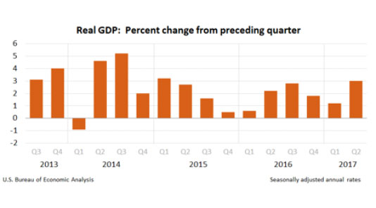 Real GDP - Percent change from preceding quarter