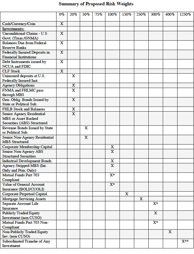 NCUA-Chart-1
