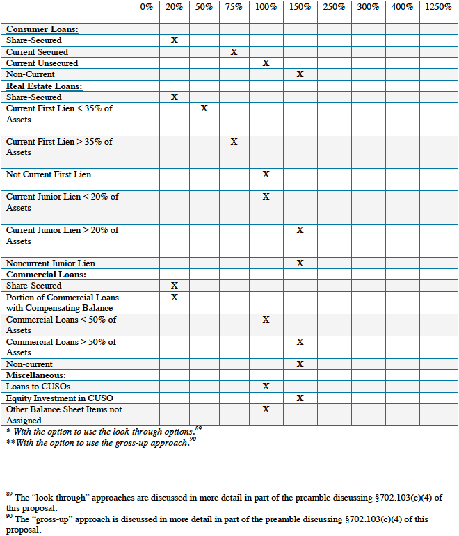 NCUA-Chart-2