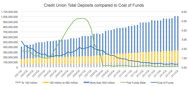"""Credit Union Savings Balances Top $1 Trillion"" headlined a report from CUNA Mutual Group on May 18 of this year."