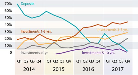 Calculated Shifts in Investment Strategies Can Yield Big Changes To Income and ROA