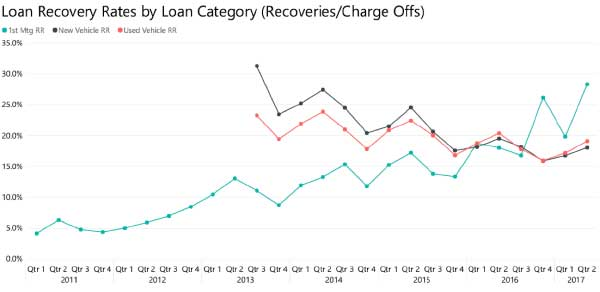 Loan Recovery Rates by Loan Category