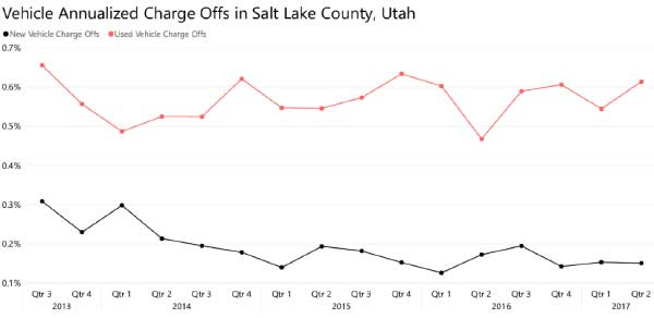 Vehicle Annualized Charge Offs Salt Lake County Utah