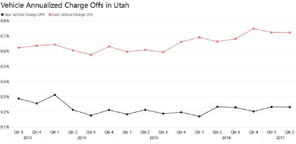 Vehicle Annualized Charge Offs in Utah