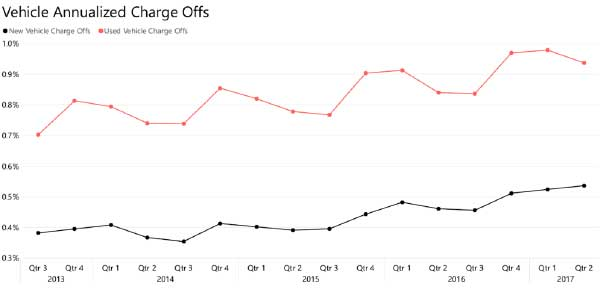 Vehicle Annualized Charge Offs